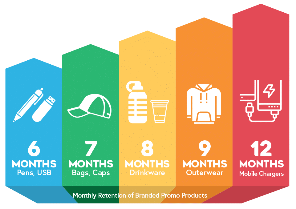 Monthly retention of branded promo products